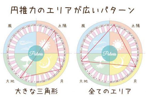 四柱推命 円推力のエリアが広いパターン