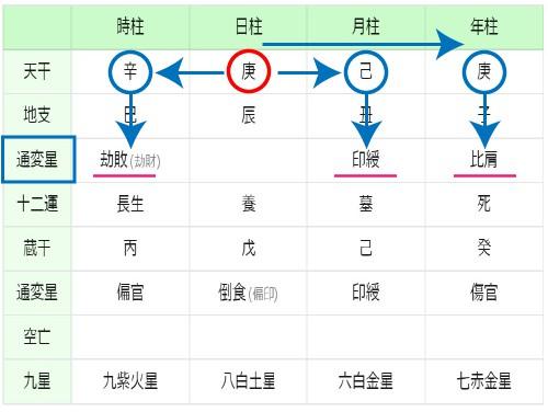 四柱推命 命式で通変星の組み合わせを解説